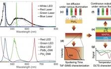 ACS Energy Lett. : 光照辅助合成减少钙钛矿电池缺陷