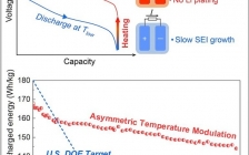 Joule报道:电动汽车又一里程碑式突破!利用不对称温度调控实现锂离子电池的极速充电