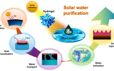 余桂华团队Acc. Chem. Res.综述:水凝胶!一种新型太阳能净化水的材料