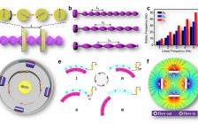 Nano Energy:线性-旋转杂化纳米发电机,用于高性能可穿戴生物力学能量收集