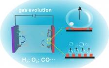 中科院化学所王铁团队JACS:通过模板辅助打印条纹图案超晶格气体析出催化剂