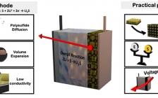 Energy Environ. Sci.综述:锂硫电池中二维纳米材料的合理设计