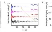 Nat. Commun.: 结构水和无序结构助力基于水钠锰矿的水系钠离子电池