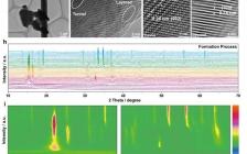 四川大学Angew:通过化学替代构建异常的层状隧道异质结构的钠离子电池正极
