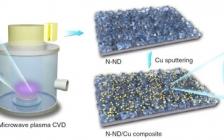 斯坦福&北化工Nature Nanotechnology:氮掺杂纳米金刚石/Cu界面协同增强催化CO2还原为C2含氧化合物