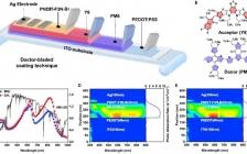 武汉大学闵杰Joule:有机太阳能电池逐层刮涂方法克服组件效率的滞后