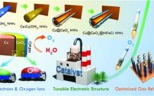 南开大学杜亚平团队Adv. Funct. Mater.:通过构建氧化铈//氢氧化物界面有效优化电子/氧途径,实现高活性氧析出反应