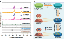 北京化工大学Nat. Commun.:高性能甘油氢解的铂-铜单原子合金催化剂界面协同催化