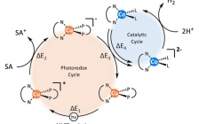芝加哥大学林文斌团队JACS:MOFs显著增强了铜光敏剂的光催化析氢和CO2还原的性能
