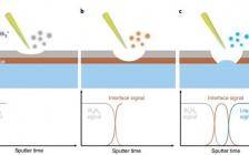 最新Nat. Nanotechnol.:实时质谱表征SEI膜动态演化过程