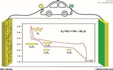 中科院金属研究所最新EES综述:Li-S电池中有机硫化合物的结构设计与电化学性能