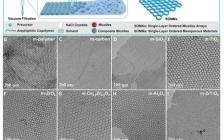 """复旦大学 Adv. Mater.:一种全新""""盐颗粒实验室""""的合成概念:利用SLCA法制备各种二维(2D)单层有序介孔材料"""