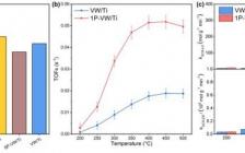 清华大学&上海大学ACS Catal.:中毒还是促进?磷对V2O5-WO3/TiO2催化剂NH3-SCR活性的新认识