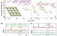 JACS:单原子空位缺陷引发MoS2高效析氢