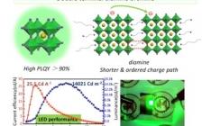 西安交大吴朝新Nano Energy: 双端桥连配体实现室温高效CsPbBr3纳米晶的合成及其发光二极管