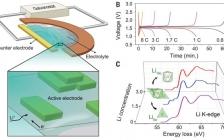 今日Science:钛酸锂快速充电过程中离子迁移的动力学路径