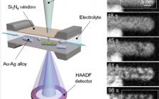 Nano Lett.: 原位液体环境扫描透射电子显微镜揭示AgAu纳米颗粒的脱合金动力学