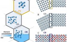 清华大学材料学院Science Advances:化学界面工程——一种新的合金设计方法!