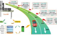 清华大学张强团队Adv. Mater.:能源材料的冷冻电镜分析
