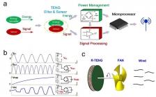 重庆大学余华教授Nano Energy:一种适用于智能自供电无线传感系统的兼具能量收集和信号传感功能的摩擦纳米发电机