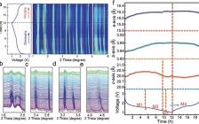 浙江大学AFM: 通过离子掺杂和结构设计实现具有高倍率性能的Ti2Nb10O29负极材料