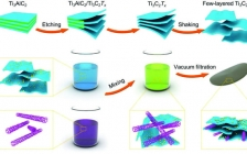 中科院金属所王晓辉团队Adv. Funct. Mater.:超稳定的MXene@Pt/SWCNTs纳米催化剂用于析氢反应