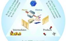 中科大 J. Am. Chem. Soc. 综述:原位研究二氧化碳还原的进展与前景