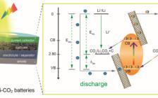 吉林大学徐吉静教授Angew. Chem. Int. Ed.: 新型光/电能量转化与储存设备—柔性光辅助Li-CO2电池