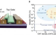 最新Science:排列的高密度半导体碳纳米管阵列用于高性能电子器件