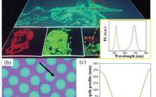 南方科技大学&吉林大学Adv. Funct. Mater.: 喷墨打印实现准二维钙钛矿-聚合物片的高效稳定发光