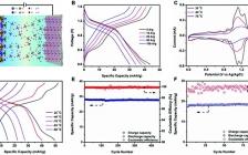 纪秀磊&陆俊AEM:-78°C!一种基于磷酸电解质的高倍率水系质子电池在超低温下实现稳定循环