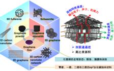 """南京大学王学斌课题组就""""发泡法制备二维材料泡沫体""""发表综述文章"""