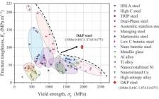 港大最新Science:晶界分层增强高强钢的韧性