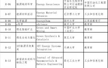 19个材料、化学类期刊进入中国科技期刊卓越行动计划2020年高起点新刊项目陈述答辩