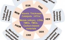 清华王定胜团队Small Methods: 原子厚度催化剂的合成与应用