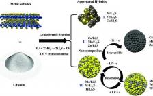陈忠伟&纪秀磊&陆俊团队AM: 基于锂热反应制备的硫化锂/过渡金属正极材料