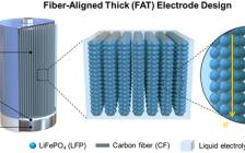 特拉华大学付堃Nano Letters: 超取向碳纤维框架助力高容量超厚电极