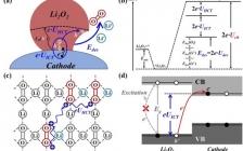 Energy Environ. Sci.:能带排列策略减少Li-O2电池的正极充电过电位