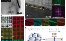 合金最新Science: 兼具强度和延展性能的超晶格合金