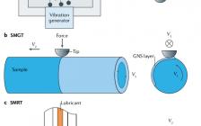 【NS精读】让金属材料拥有优异性能的微结构设计—梯度纳米结构