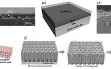 哈工业(深圳)&澳大 AM综述:具有微/纳米结构的卤化物钙钛矿:从材料到集成和器件