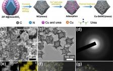 清华王定胜团队Nano Lett.:高效电催化氧还原的单位点铜催化剂的配位环境和多尺度结构工程