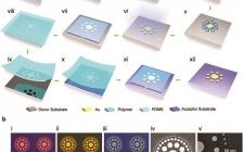 湖南大学段辉高Adv. Funct.Mater.: 跨尺度无粘附金属结构的可靠图案化、转印、后组装及其纳米间隙器件应用