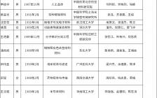 第五届中国科协青年人才托举工程人选名单公布 这些材料类青年人才获得资助