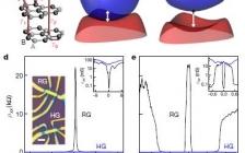 石墨最新Nature:多层菱方石墨中的电子相分离