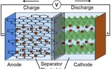 中科院长春应化所EES综述: 超全面!电化学分析方法及其联用技术在新型离子电池中的应用