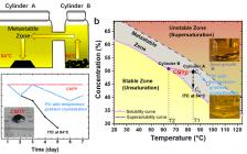 上海大学Advanced Materials: 稳定的自补充溶液法生长的电子级高质量卤化物钙钛矿单晶的高性能X射线探测器