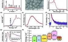 昆士兰大学王连洲教授AFM:双离子扩散诱导无铅Cs2AgBiBr6双钙钛矿太阳能电池的降解