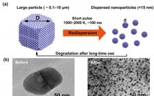 马里兰大学胡良兵教授JACS:高温脉冲法助力纳米颗粒再分散