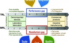 柔性电子领域Adv. Mater.最新综述:从实验室到商业化转换的可行性策略